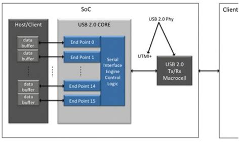 Usb 2 0 Phy Ip Core | usb 2 0 phy ip core