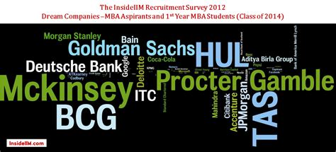 Kj Somaiya Mba Placement Companies by Insideiim Recruitment Survey Results Part V Most
