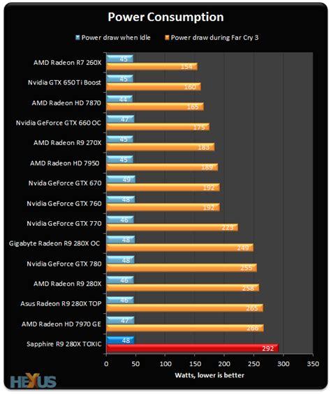sapphire radeon r9 280x benchmark review sapphire radeon r9 280x toxic graphics hexus