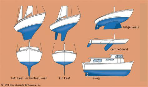 catamaran definition origin bilge keels