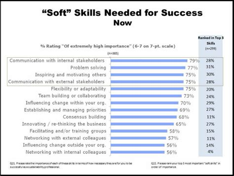 sustainability professionals master your soft skills ecofluence persuasion for the planet