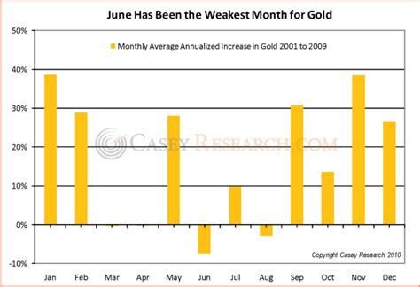 best time to buy gold is now a time to buy gold the market oracle