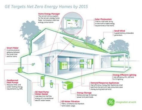 net zero energy homes green earth pinterest