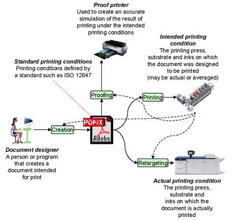 digital printing workflow exchange space for digital printing