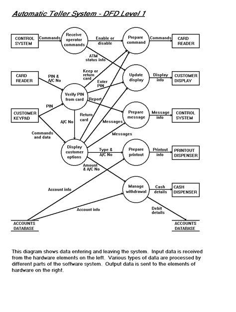atm data flow diagram level 2 wiring diagrams repair