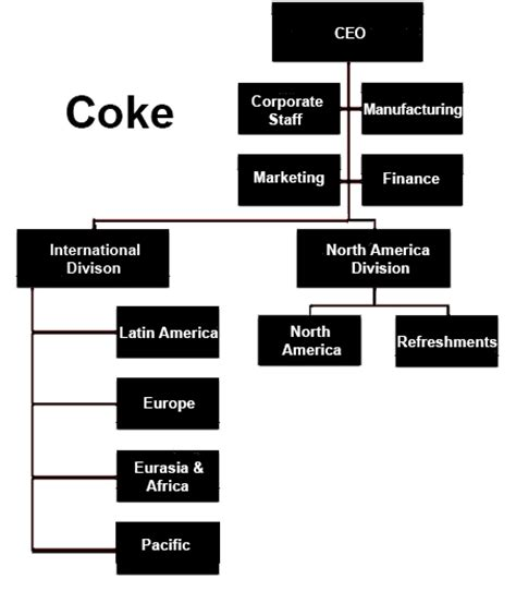 Research Papers Unemployment And Inflation Sle Organisational Structure Of Coca Cola
