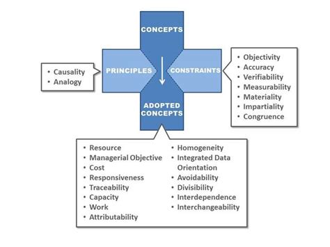 application design concepts and principles the accounting concept boundless accounting