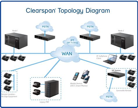 network topology with diagram topology quotes quotesgram
