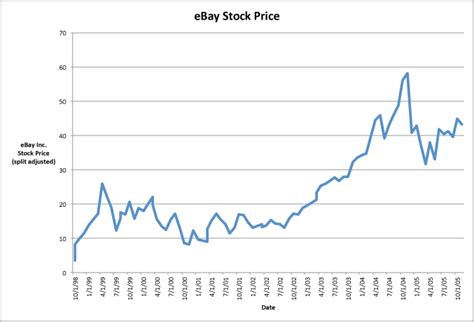 ebay stock price pando a recipe for growth adding layers to the cake