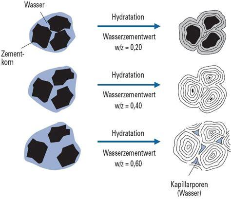 hydration definition beton hart aber t 252 ckisch dr arnold chemie beratung
