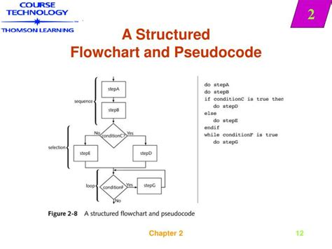 flowchart and pseudocode exles are flowcharts and pseudocodes the pseudocode algorithm