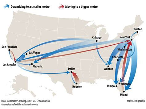 where s everybody going migration patterns and housing real estate migration patterns active properties