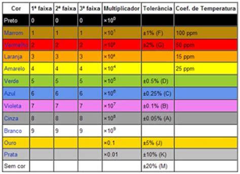 resistor de 22k cores teceng tabela de cores para resistor