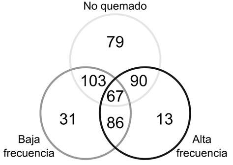Oven Listrik National diagrama de venn con numeros gallery how to guide and