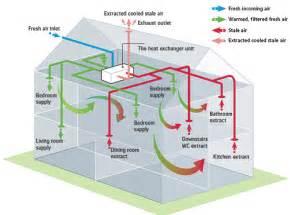 Bathroom Ventilation Uk Regulations 4x4 Treated Post Nest Home And Garden Decoration