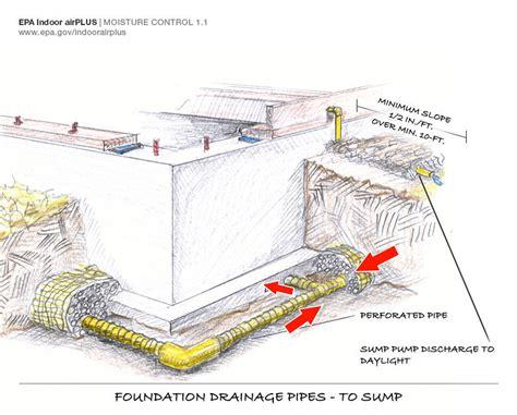 basement drainage system basement drain tile installation newhairstylesformen2014