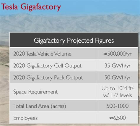 Tesla Hiring Tesla Gigafactory Now Hiring