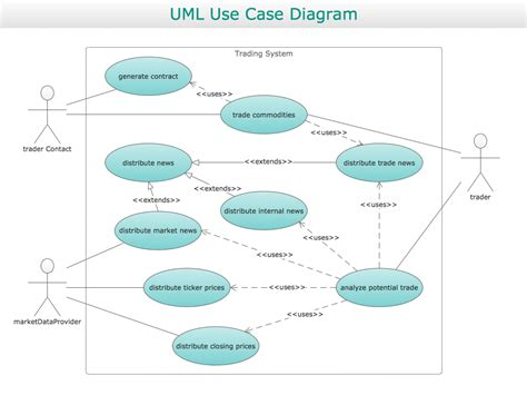 uml use template conceptdraw sles business processes uml diagrams