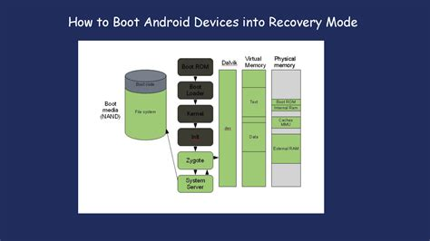 android boot into recovery how to boot android devices into recovery mode authorstream