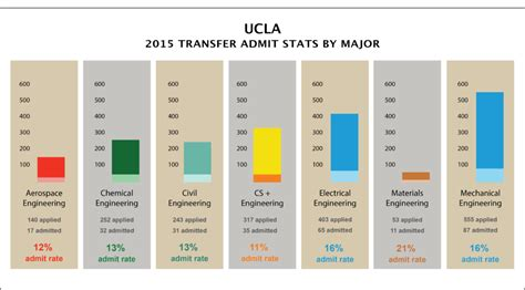 Gpa Requirements For Ucla Mba by Ucla Essay Ucla Wp Essay Writing Competition Ucla