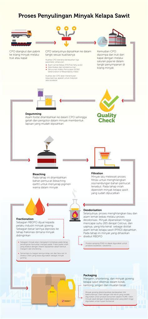 Minyak Kelapa Sawit Mentah proses penyulingan minyak kelapa sawit