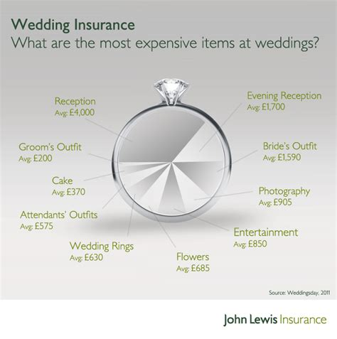 Wedding Planner Insurance by The Budget Company Wedding Planning Where Budget