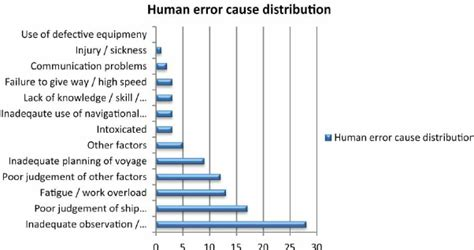 a human error approach to aviation analysis the human factors analysis and classification system books image gallery human error and accidents