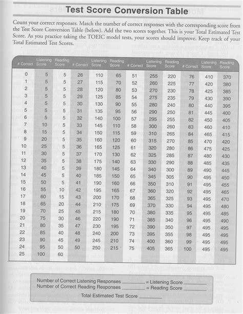 grille conversion toeic bareme toeic la grille de conversion pour 233 valuer