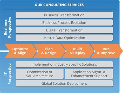 design for manufacturing consulting discrete manufacturing proaxia consulting group ag