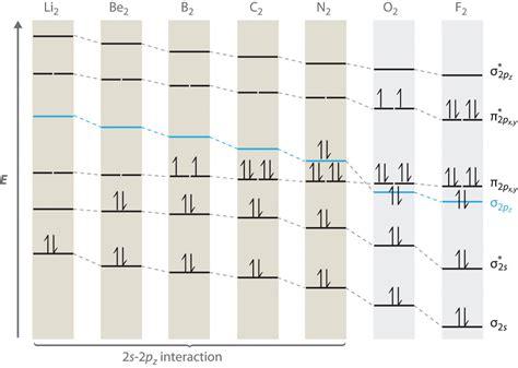 n2 energy level diagram electronic configuration molecular orbital mo diagram