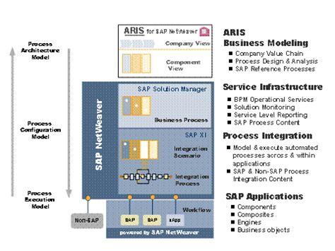 Sap Business Process Documentation Template Business Process Document Project Documents Pmbok Sap Business Process Documentation Template