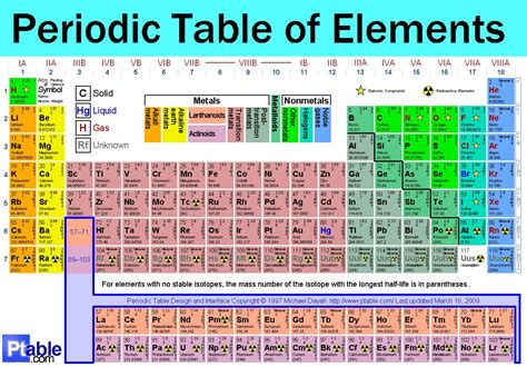 Periodic Table Elements Names by Periodic Table Of Elements With Mass And Names Periodic