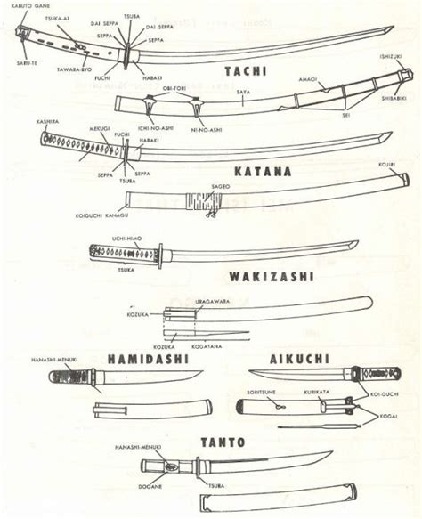 kinds of knives weapons japanese swords types http getasword 125