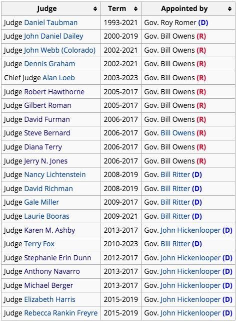 Colorado Court Of Appeals Search Colorado Court Of Appeals Judges Democrat Republican Alvinalexander