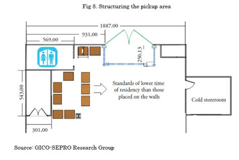warehouse layout standards optimization of a warehouse layout used for storage of