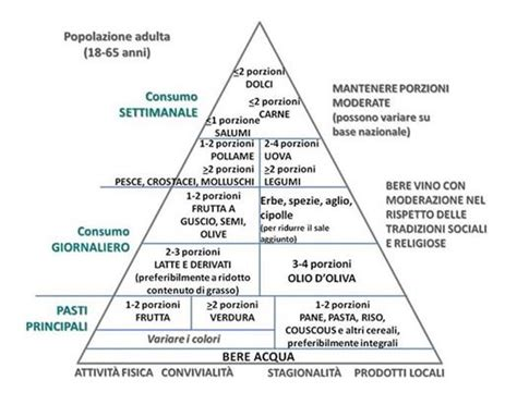 nuova mediterranea la nuova piramide alimentare mediterranea il ceres 233