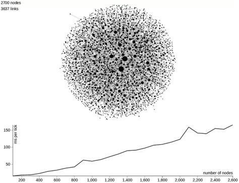 d3 force layout disable animation how big a graph d3 js can handle in terms of number of
