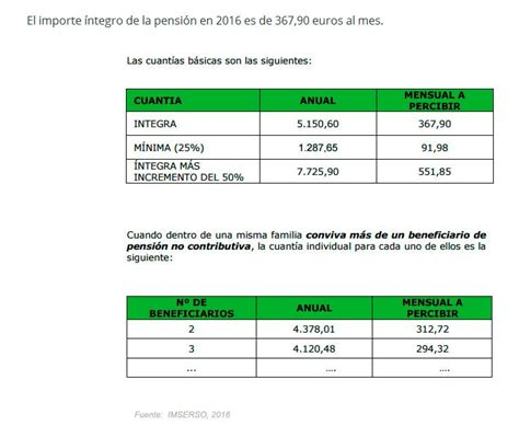 cobro pension no contributiva 2016 cuanto cobro este mes pension no contributivas este mes