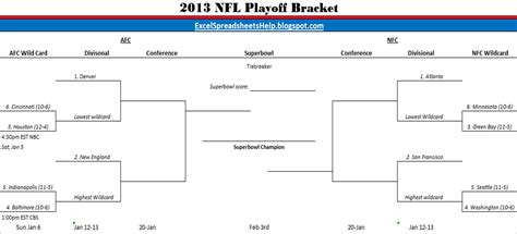 Nfl Playoff Bracket Template by Excel Spreadsheets Help Printable 2013 Nfl Playoff Bracket