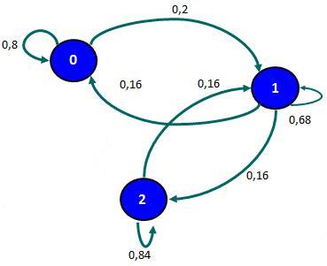 cadenas de markov en java clasificaci 243 n de estados de una cadena de markov