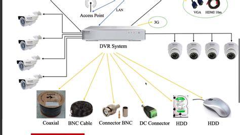cctv wiring systems wiring diagrams repair wiring scheme