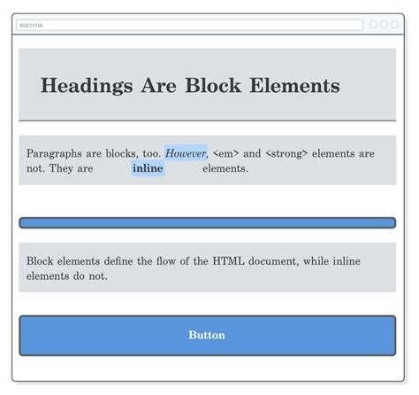 css div inline css box model tutorial html css is