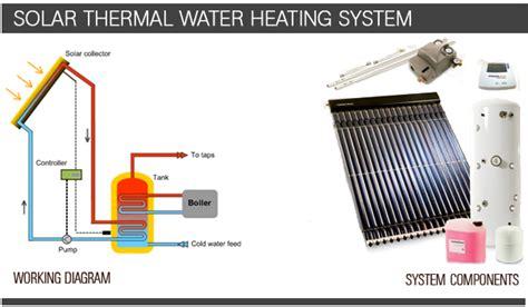 Solar Panels Home Solar Panels Solar Panel For Water Entech Ie