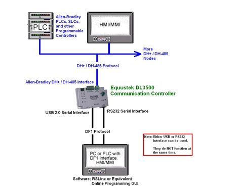 terminating resistor for dh data highway plus wiring diagrams get free image about wiring diagram