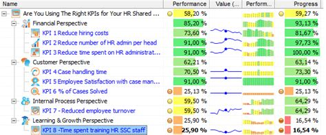 are you using the wrong kpis for your hr shared services