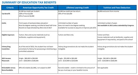 Education Credit Tax Forms Now Is The Time To Consider College Tax Credits For 2015 And Beyond