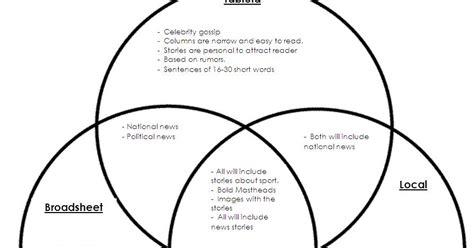 types of venn diagrams venn diagram comparing three newspaper types a2 media