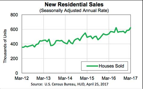 census bureau new home sales prices up in march