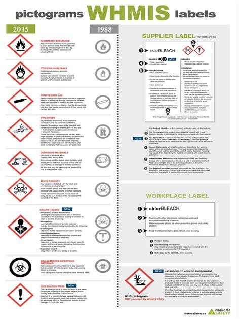 Printable Whmis Poster   printable whmis poster whmis makeda safety online