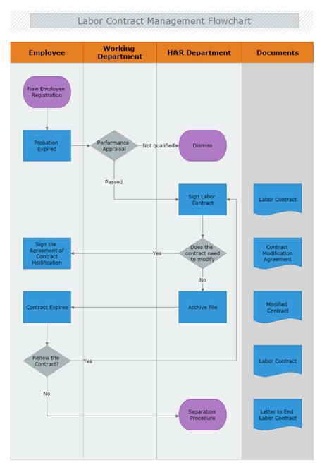 contract flowchart labor contract management flowchart mydraw